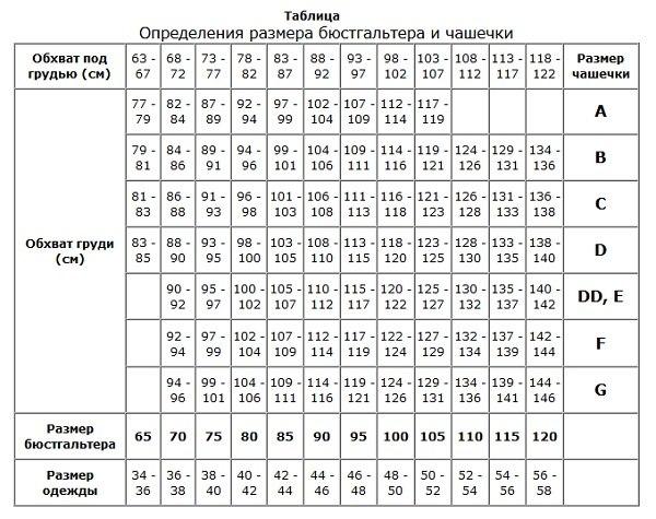 Таблица размера бюстгальтера и чашечки