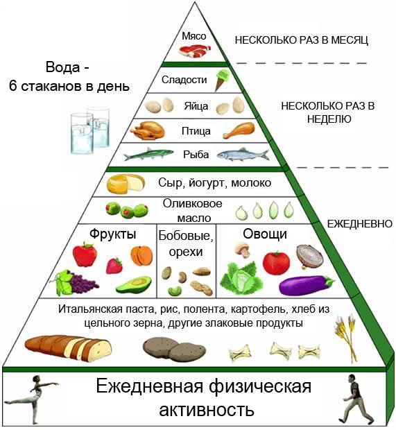 Продукты для правильного питания