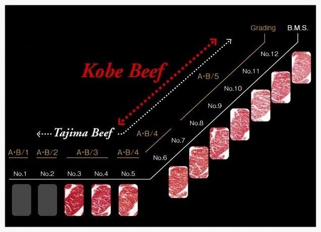 Категории мраморного мяса